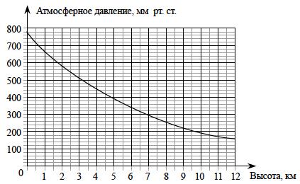 Демонстрационный ОГЭ по математике